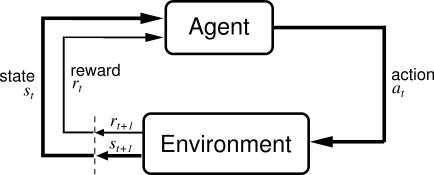 hw7_deep_reinforcement_learning/presentation/RL.png
